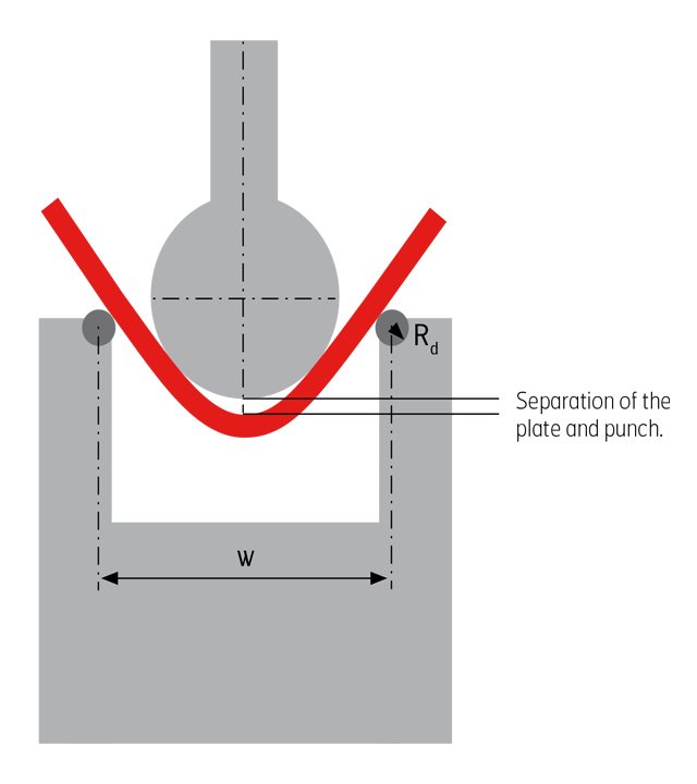 Separation of the plate during bending