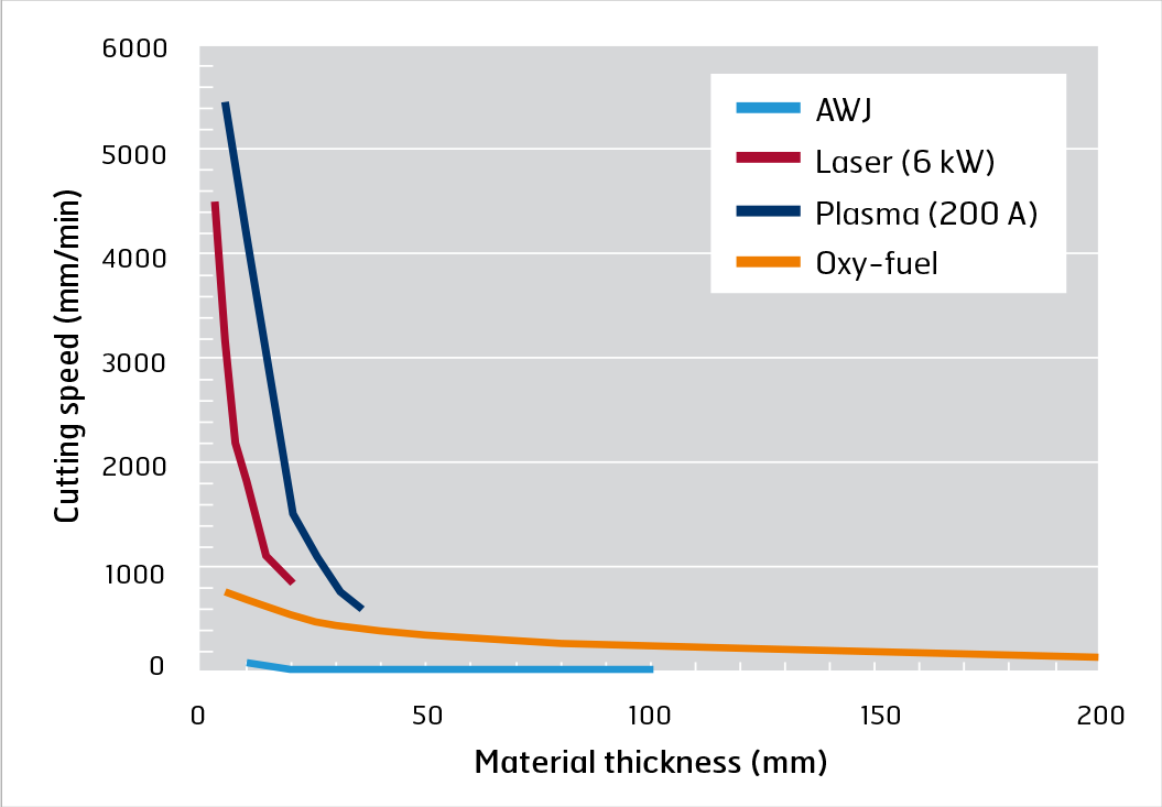 Cutting speed as a function of material thickness for different cutting processes