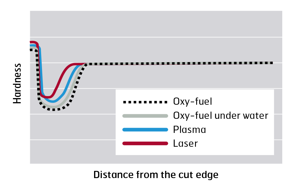 Hardness profiles in HAZ after thermal cutting 					of Hardox and Strenx with different cutting methods