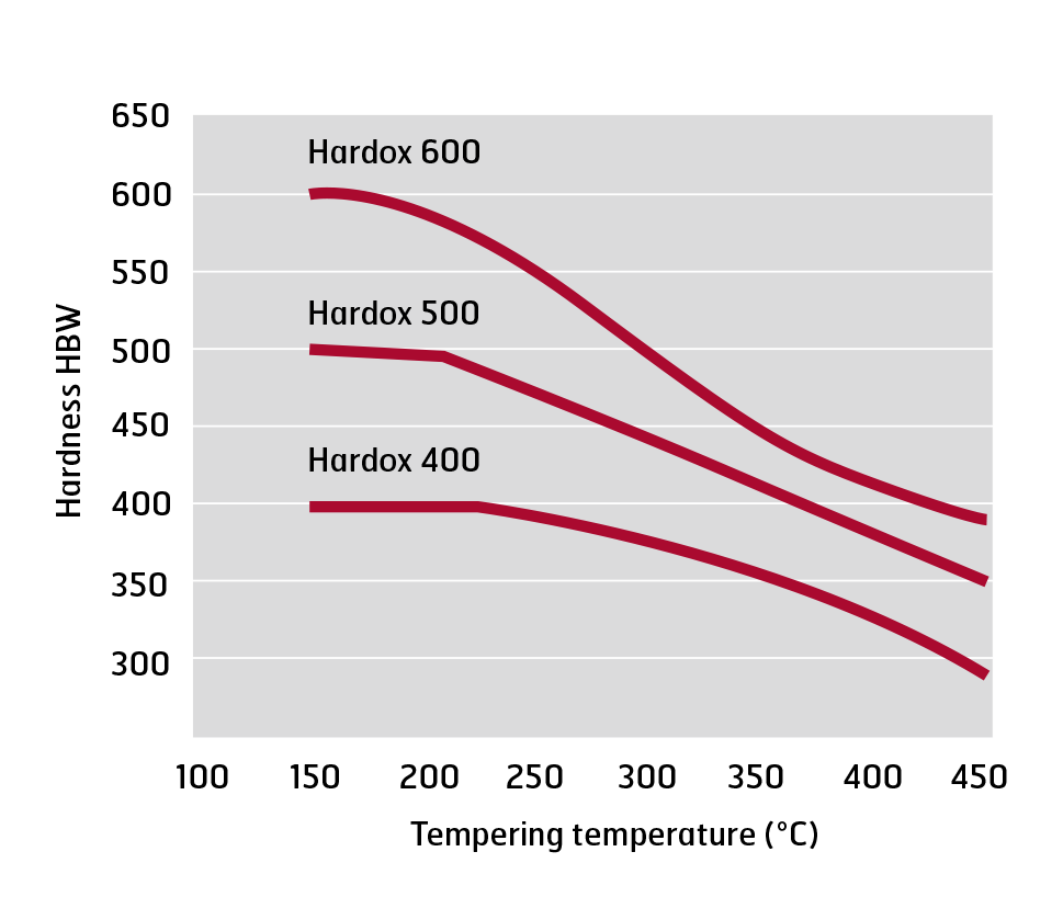 Surface hardness vs. tempering temperature